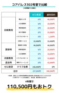 ゼロ賃貸の料金比較表(コアパレス302号室)