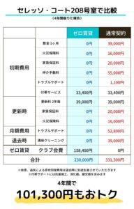 セレッソ・コート208号室のゼロ賃貸比較表