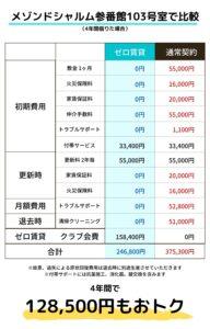 ゼロ賃貸料金比較表(メゾンドシャルム参番館103号室)